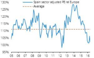 descuento de la Bolsa Española medido por PER