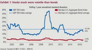volatilidad-accs-bonos